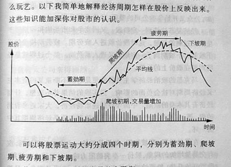 股票的正常运动和周期运动